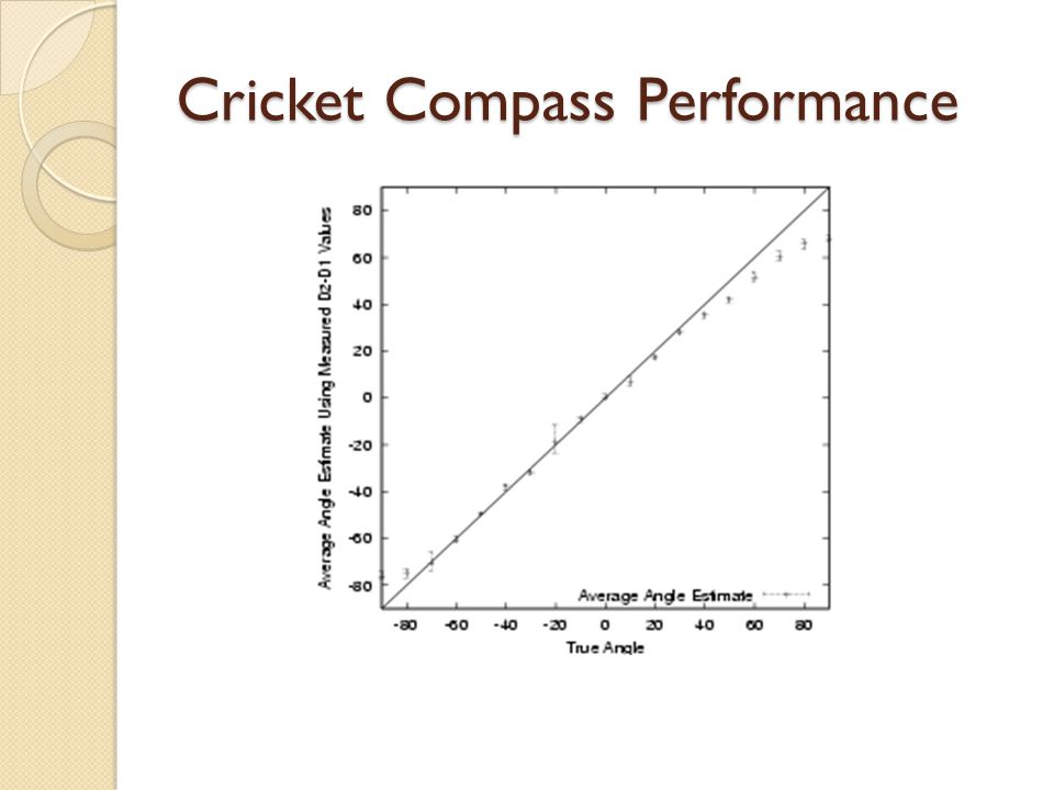 Cricket Compass Performance
