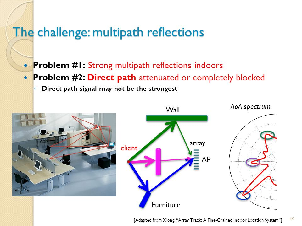 The challenge: multipath reflections
