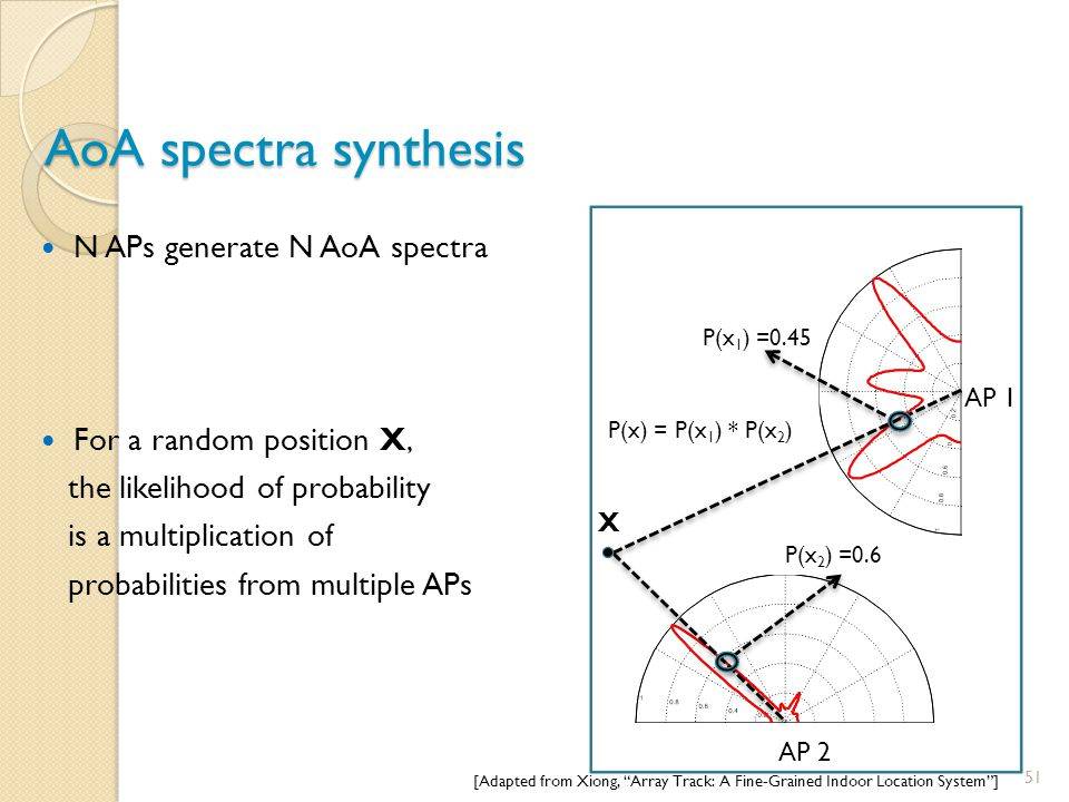 AoA spectra synthesis N APs generate N AoA spectra