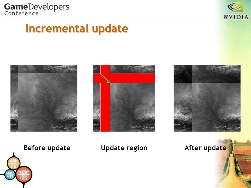 Incremental update Before update Update region After update