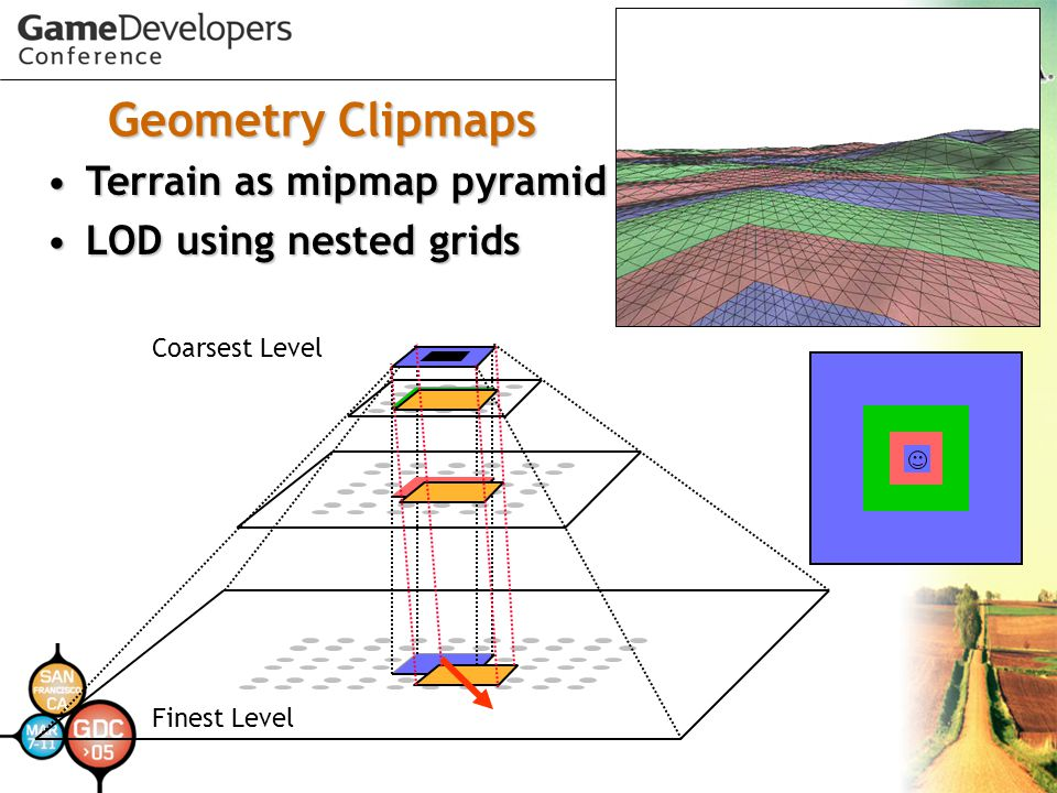 Geometry Clipmaps Terrain as mipmap pyramid LOD using nested grids
