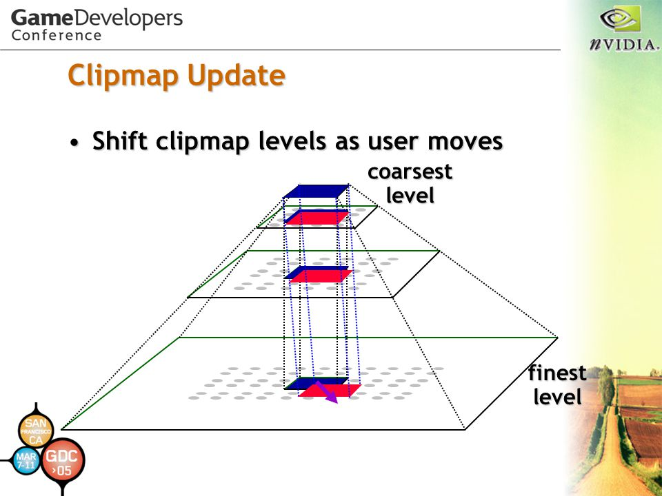 Clipmap Update Shift clipmap levels as user moves coarsest level