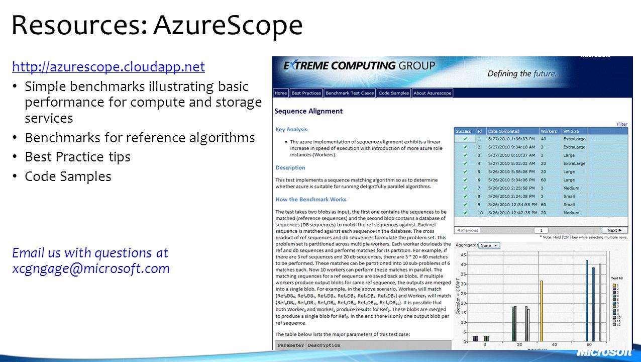 Resources: AzureScope