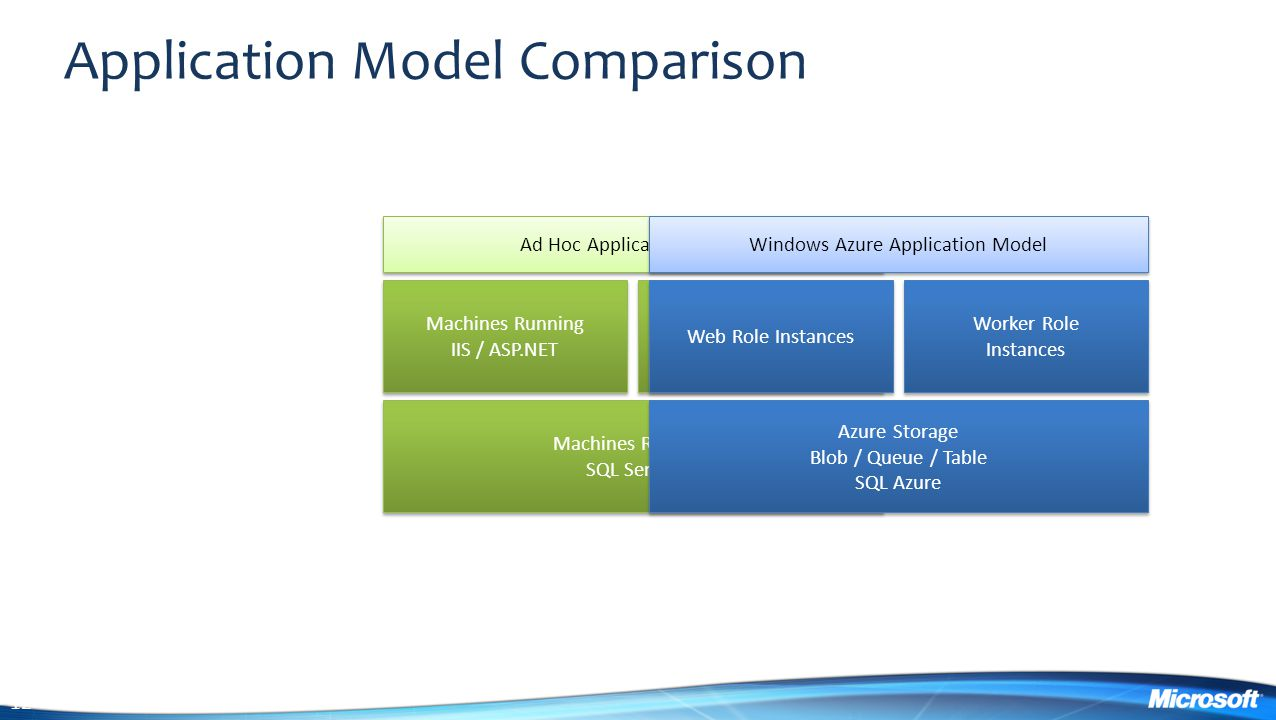 Application Model Comparison