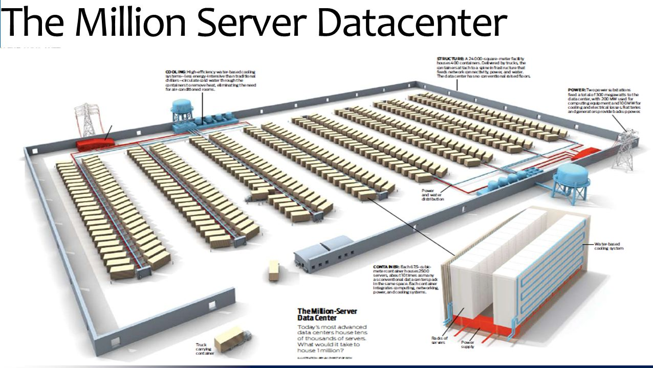 The Million Server Datacenter