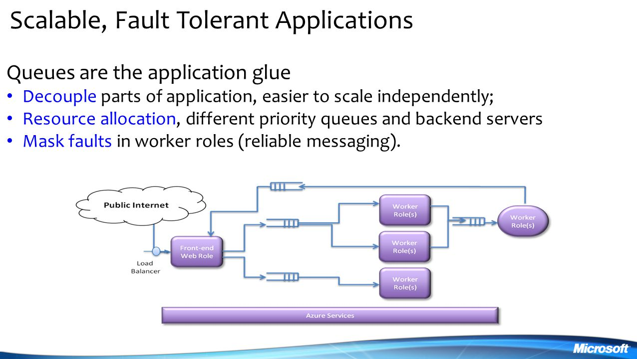 Scalable, Fault Tolerant Applications