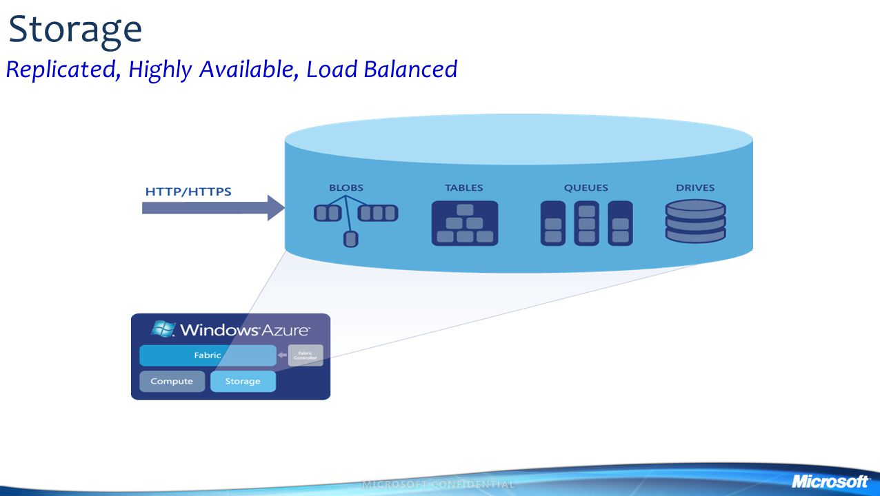 Storage Replicated, Highly Available, Load Balanced