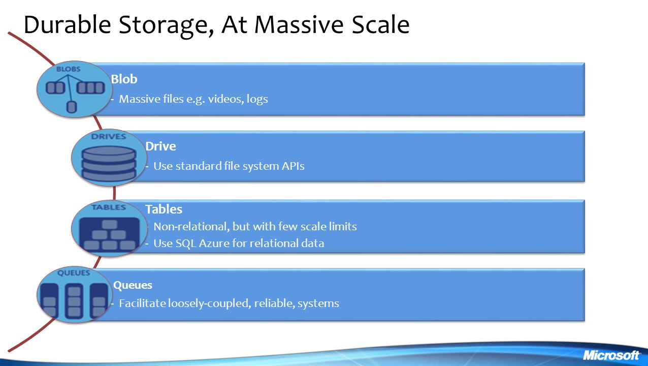 Durable Storage, At Massive Scale