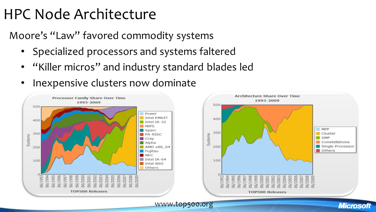 HPC Node Architecture Moore's Law favored commodity systems