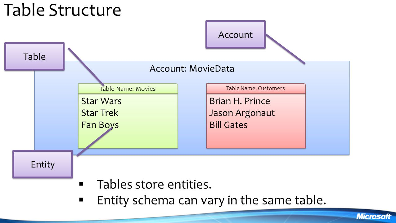 Table Structure Tables store entities.