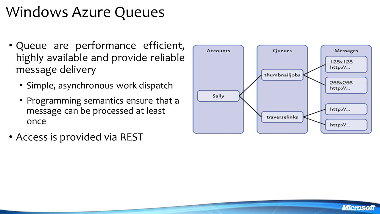MIX 09 4/6/2017. Windows Azure Queues. Queue are performance efficient, highly available and provide reliable message delivery.