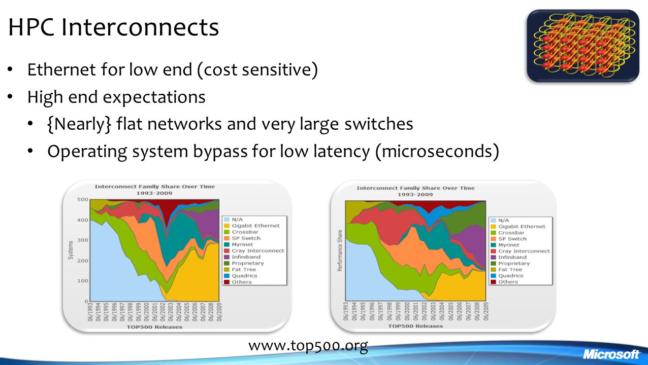 HPC Interconnects Ethernet for low end (cost sensitive)