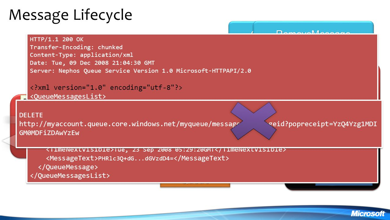 Message Lifecycle GetMessage (Timeout) RemoveMessage PutMessage