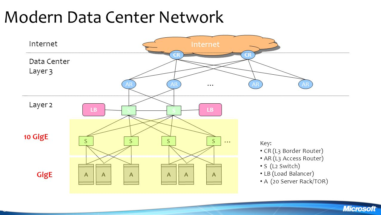 Modern Data Center Network