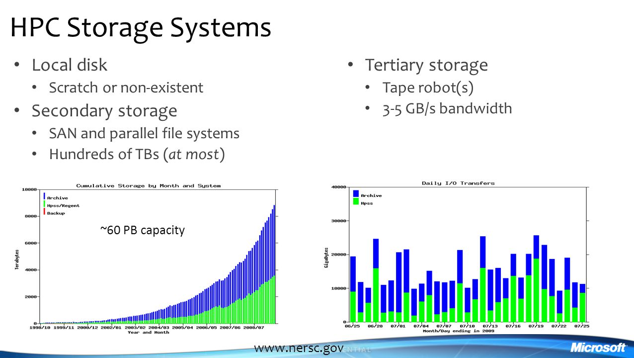 HPC Storage Systems Local disk Secondary storage Tertiary storage
