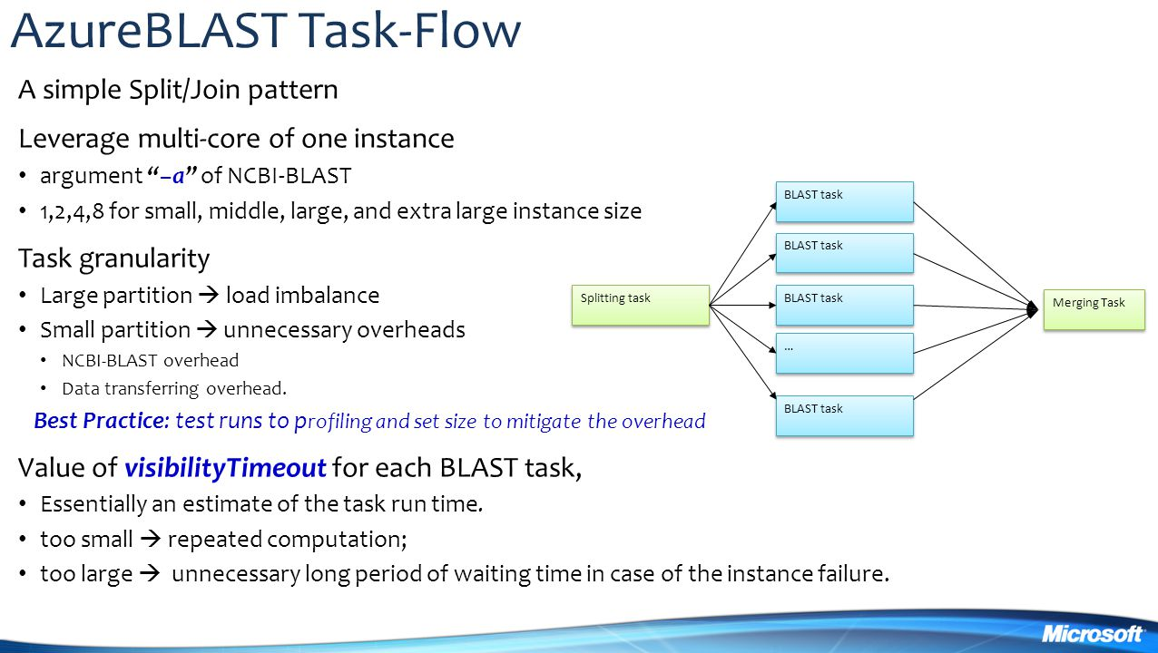 AzureBLAST Task-Flow A simple Split/Join pattern