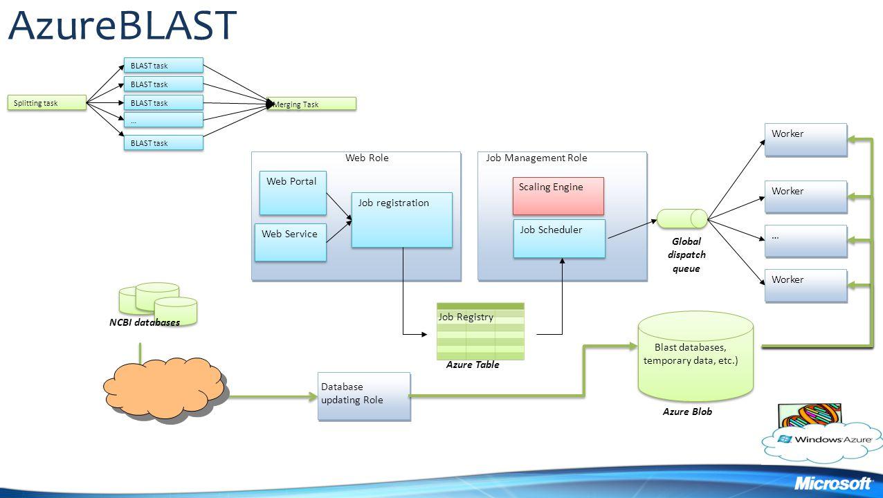 Blast databases, temporary data, etc.)