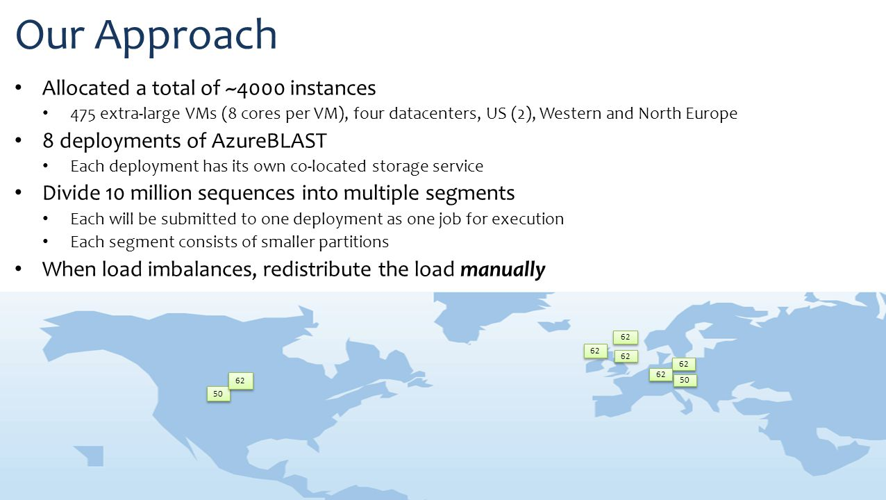 Our Approach Allocated a total of ~4000 instances