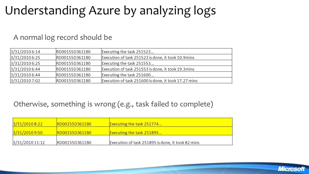 Understanding Azure by analyzing logs