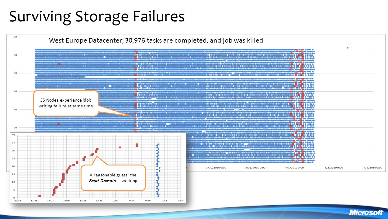 Surviving Storage Failures