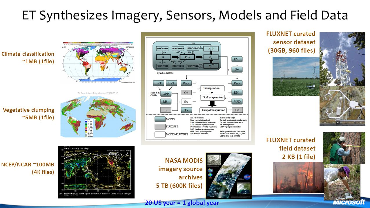 ET Synthesizes Imagery, Sensors, Models and Field Data