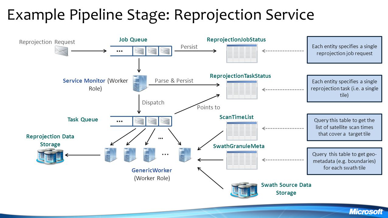 Example Pipeline Stage: Reprojection Service