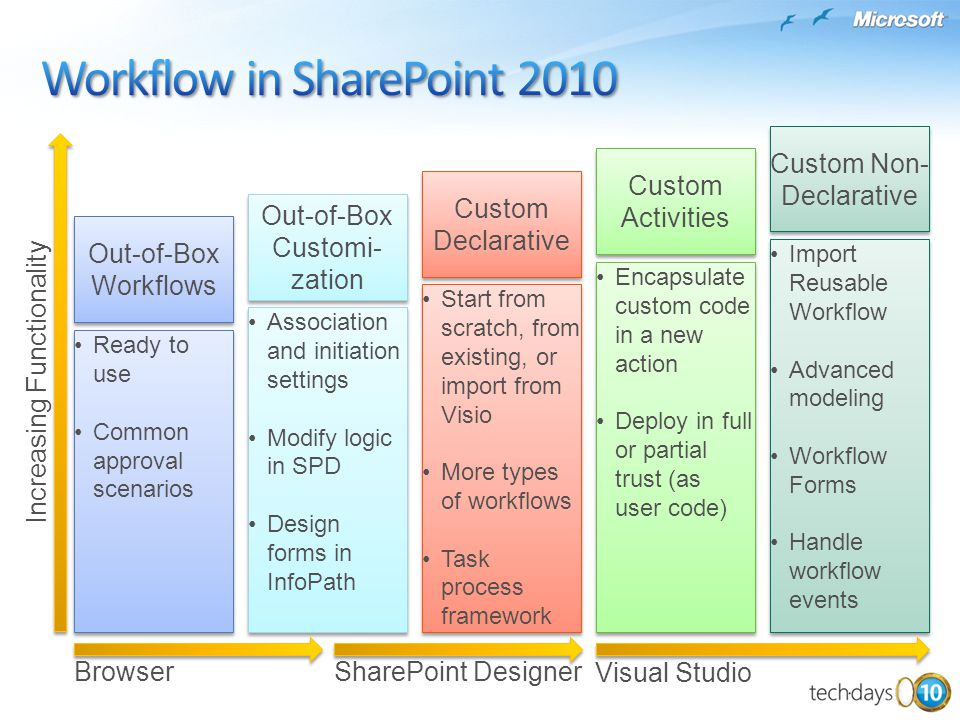 Workflow in SharePoint 2010
