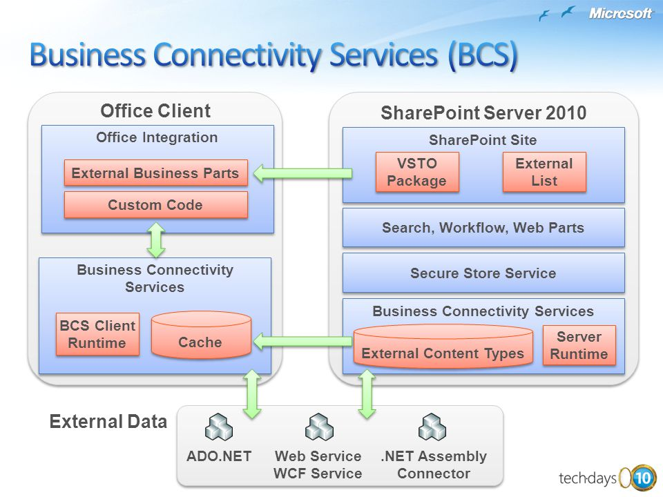 Business Connectivity Services (BCS)