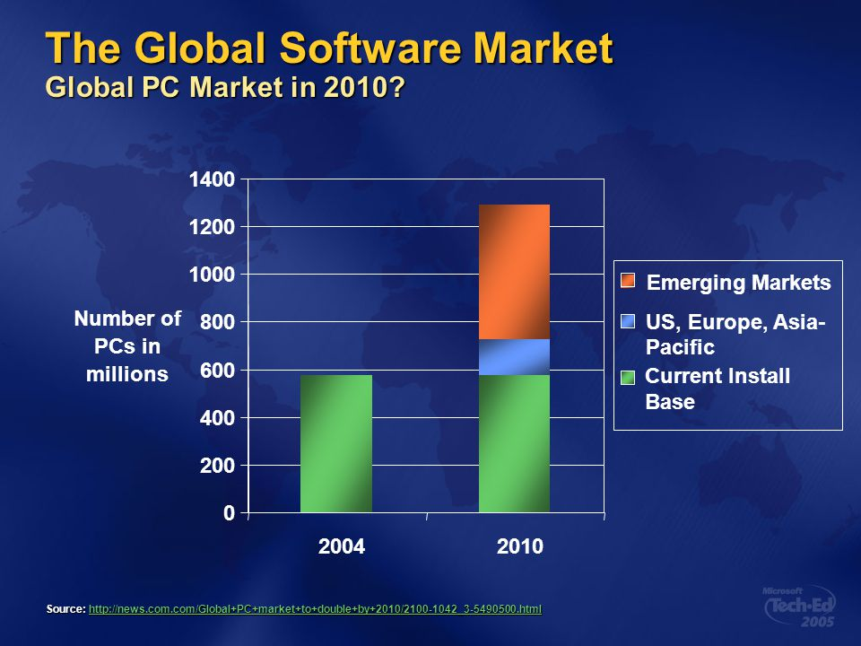 The Global Software Market Global PC Market in 2010