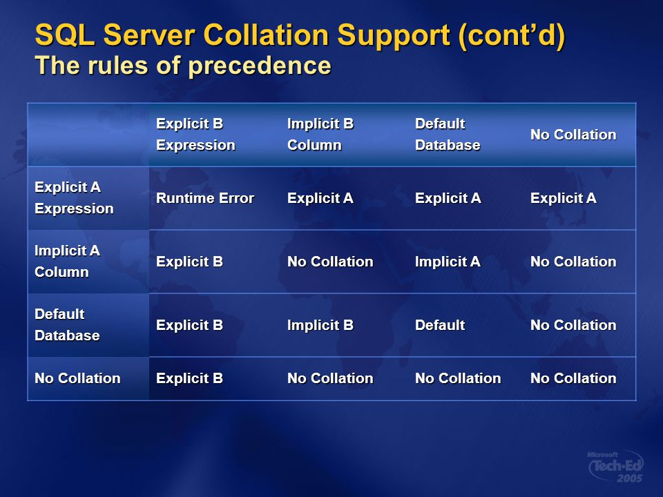 SQL Server Collation Support (cont'd) The rules of precedence