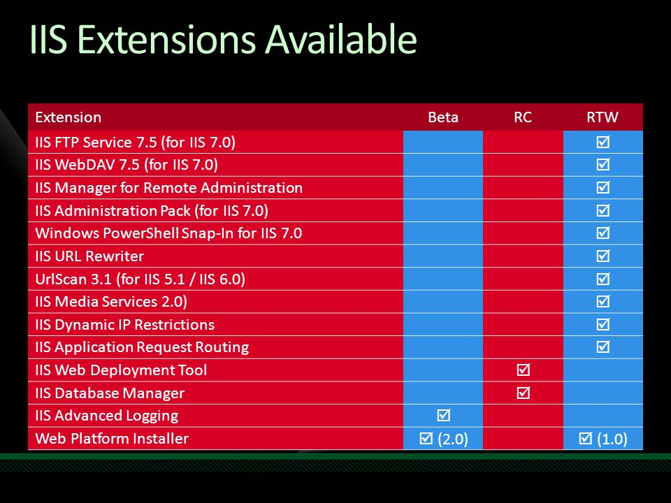 IIS Extensions Available