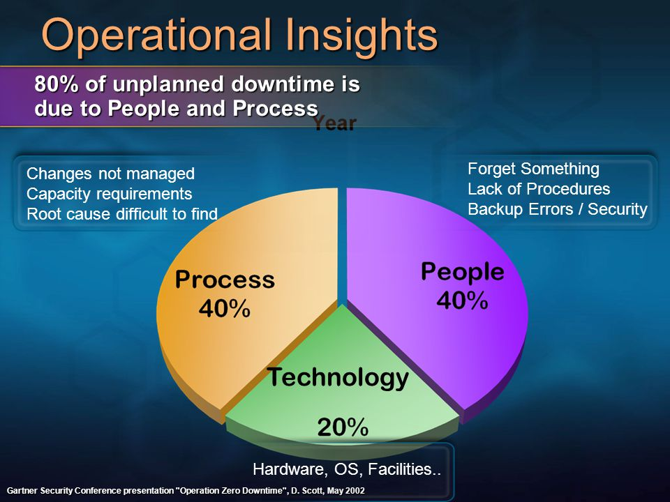 Operational Insights Technology