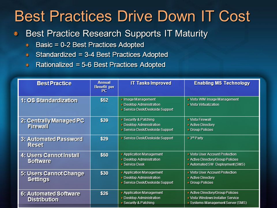 Best Practices Drive Down IT Cost
