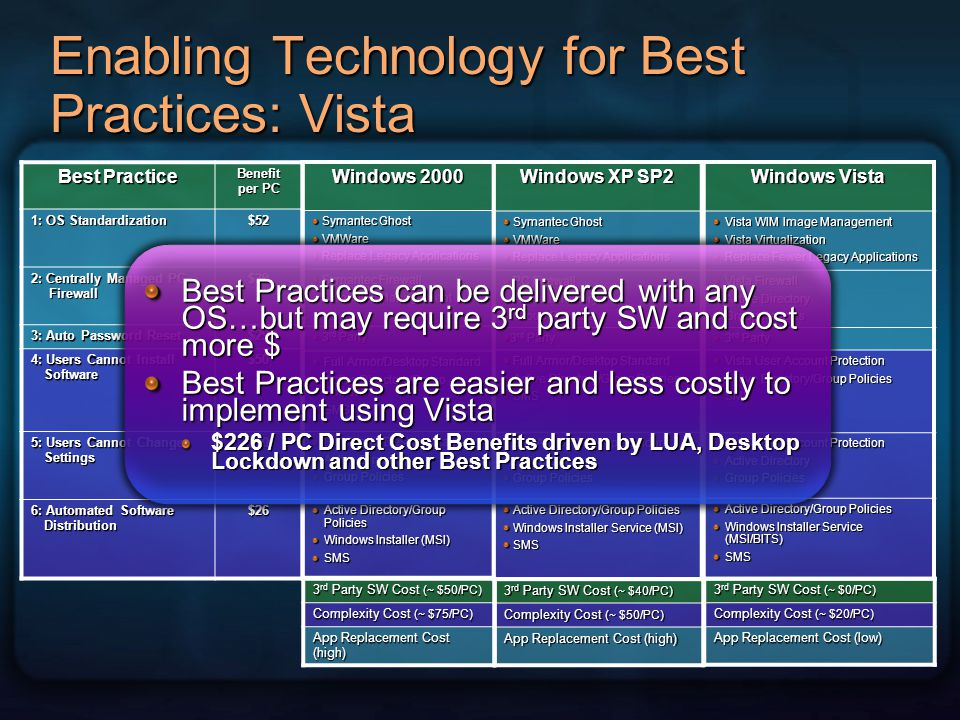 Enabling Technology for Best Practices: Vista