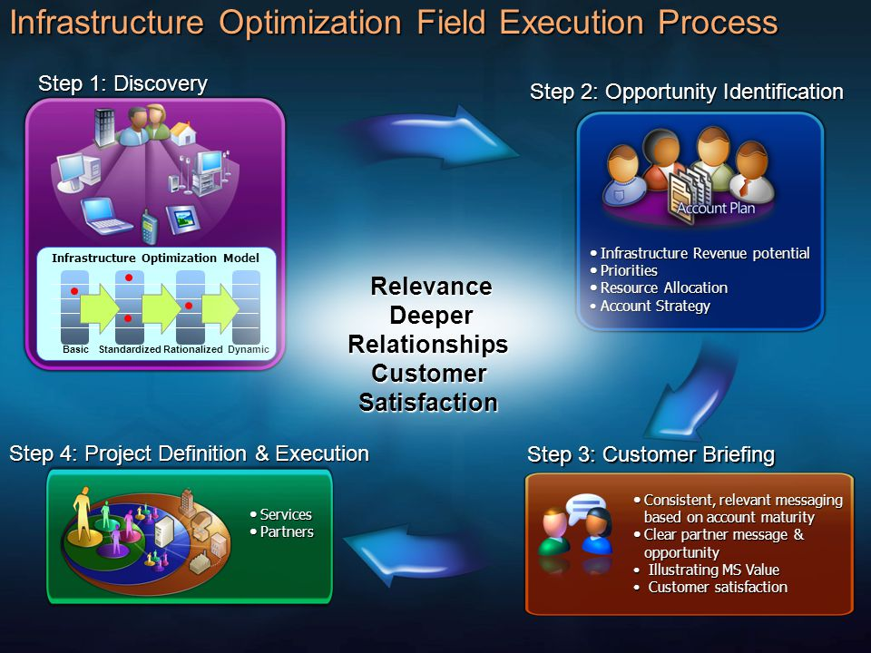 Infrastructure Optimization Field Execution Process