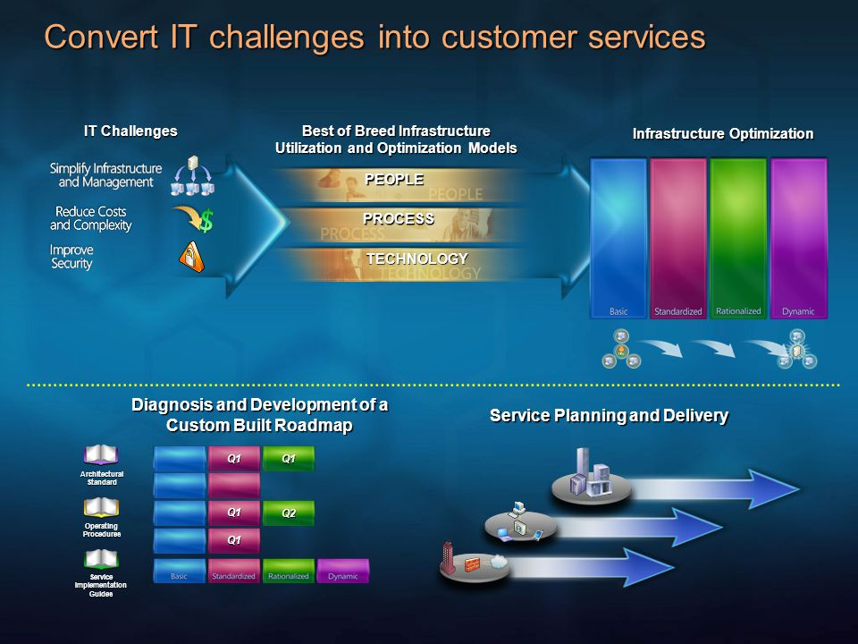 Convert IT challenges into customer services