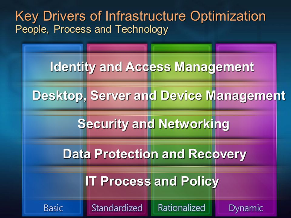 Key Drivers of Infrastructure Optimization People, Process and Technology