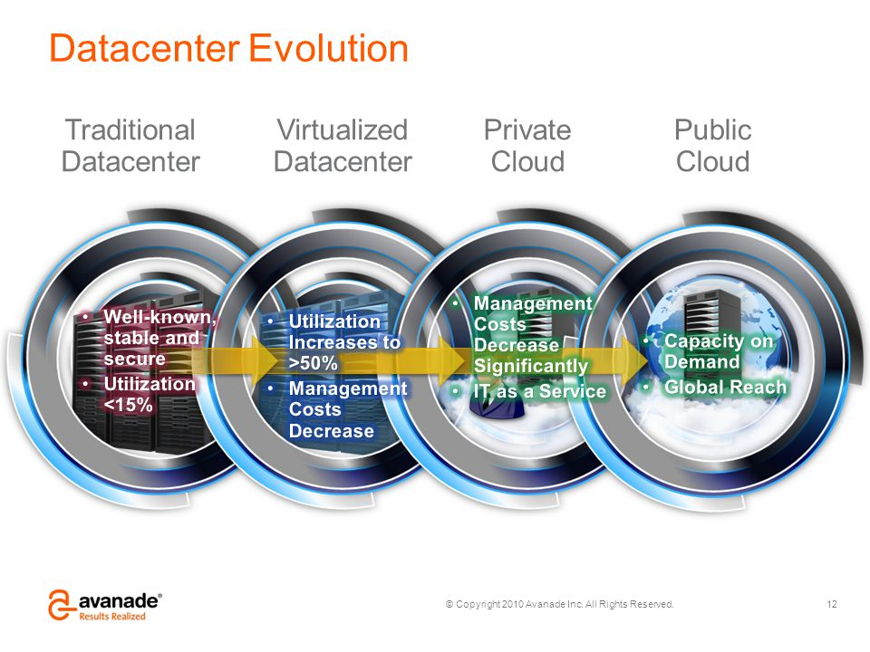 Datacenter Evolution Traditional Datacenter Virtualized Datacenter
