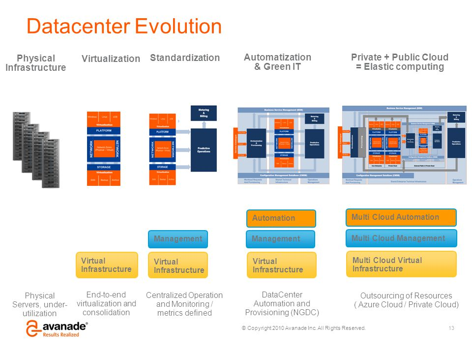 Datacenter Evolution Physical Infrastructure Virtualization