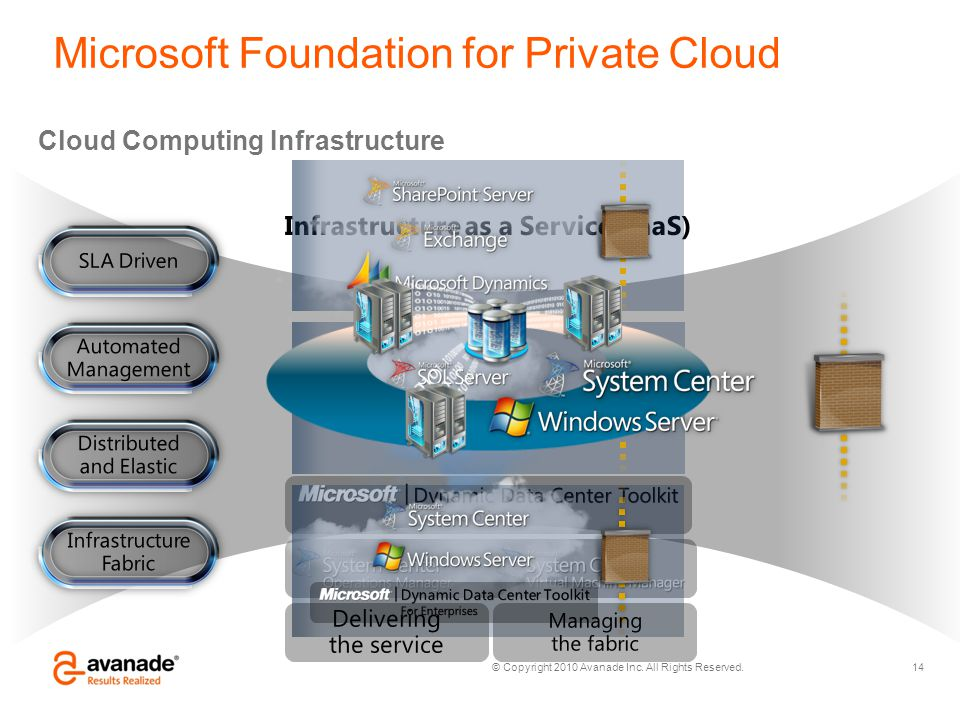 Microsoft Foundation for Private Cloud