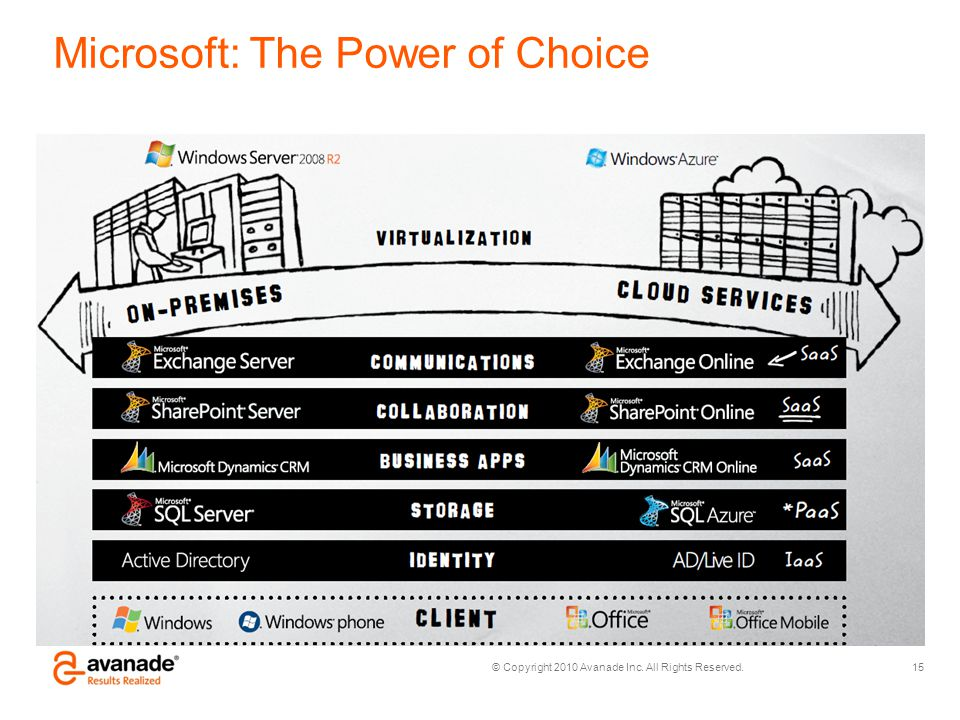 Microsoft: The Power of Choice