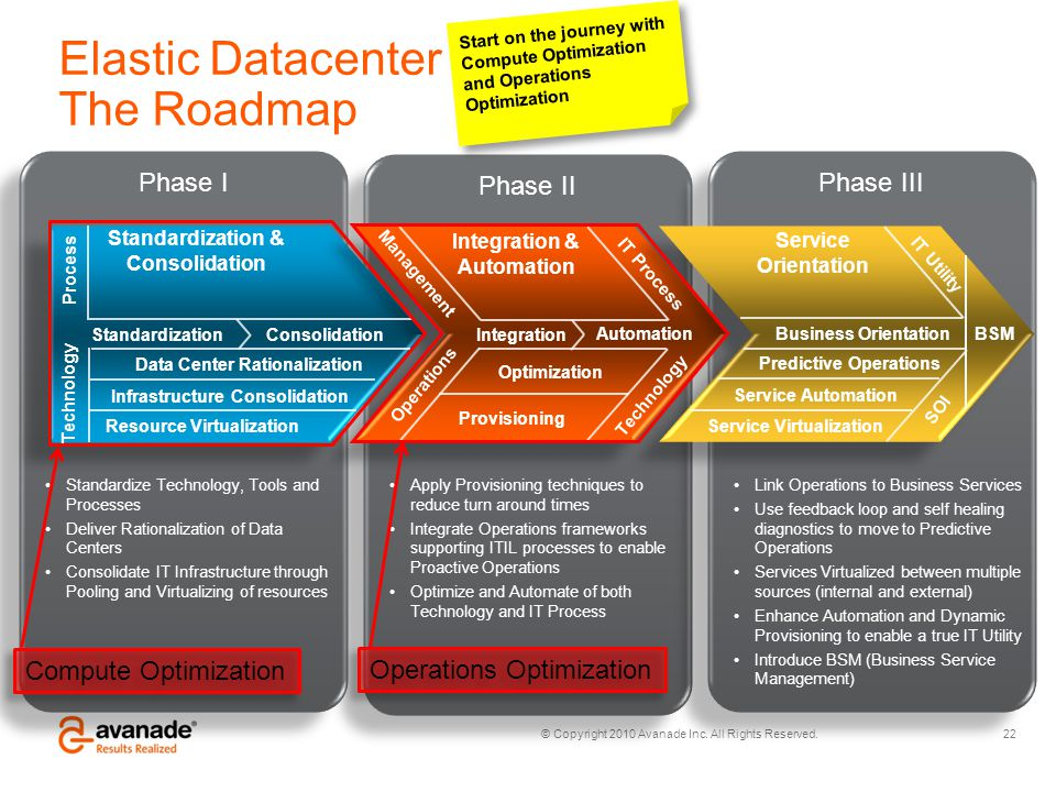 Elastic Datacenter The Roadmap