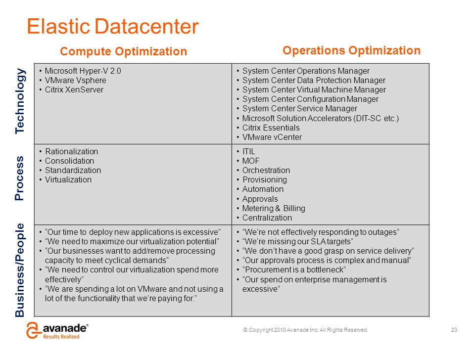 Elastic Datacenter Compute Optimization Operations Optimization