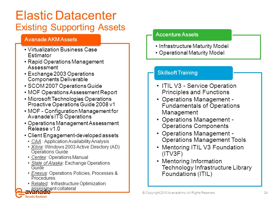 Elastic Datacenter Existing Supporting Assets