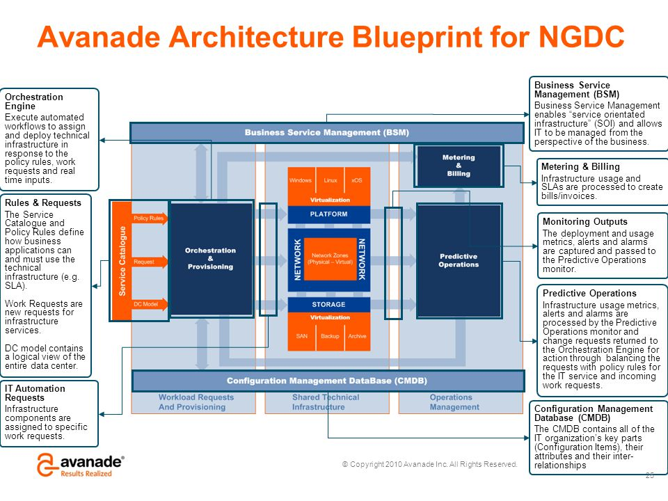 Avanade Architecture Blueprint for NGDC