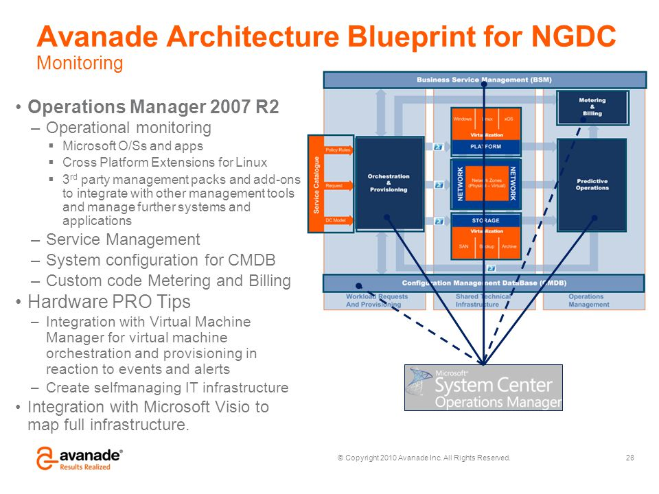 Avanade Architecture Blueprint for NGDC Monitoring