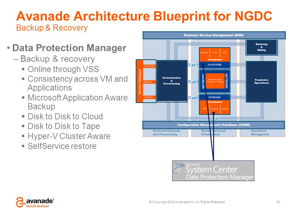 Avanade Architecture Blueprint for NGDC Backup & Recovery