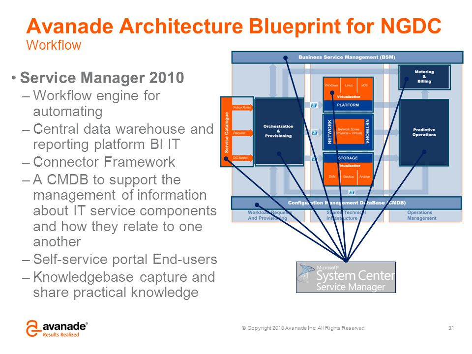 Avanade Architecture Blueprint for NGDC Workflow