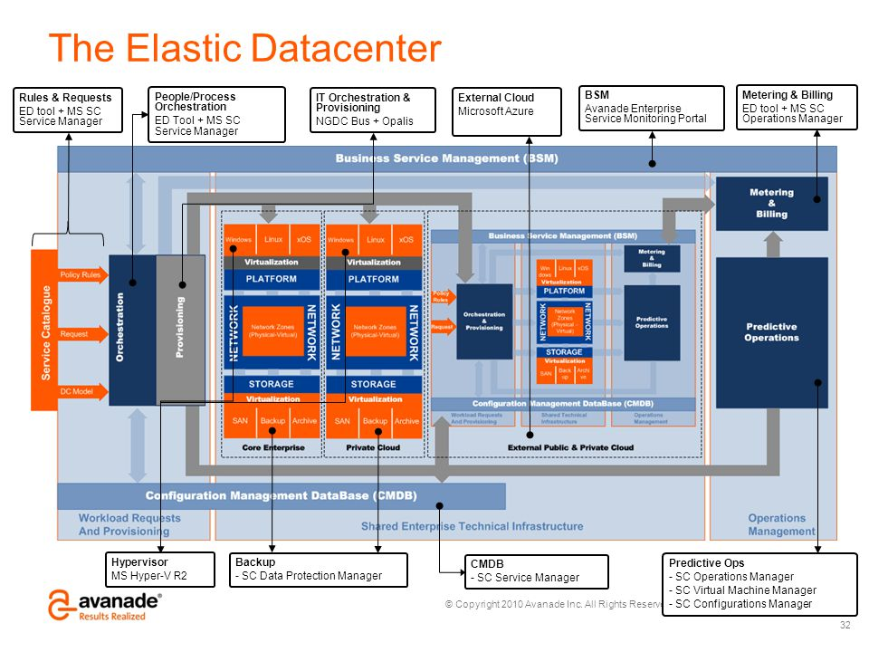 The Elastic Datacenter
