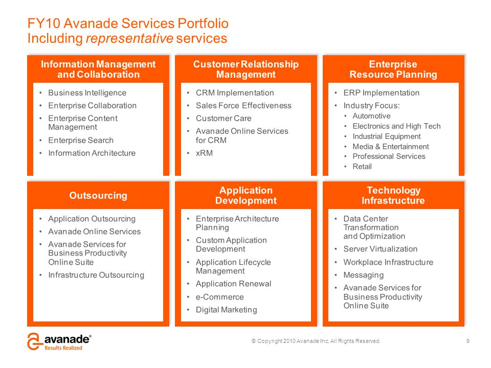 FY10 Avanade Services Portfolio Including representative services